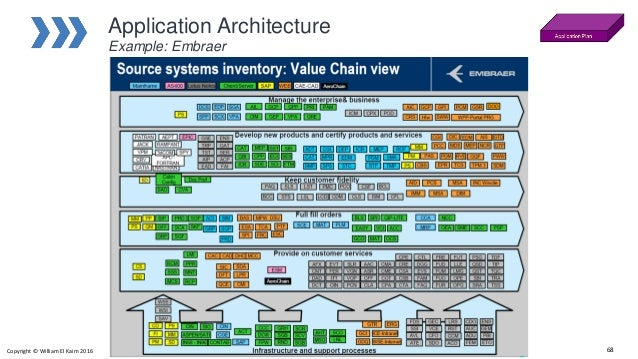 High Quality Application Architecture Example: Embraer Copyright © William El Kaim 2016  67; 68. Pictures Gallery