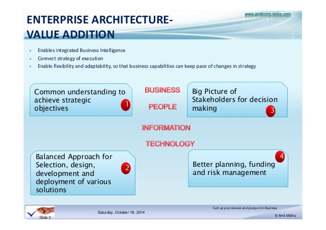 ENTERPRISE ARCHITECTURE VALUE ...