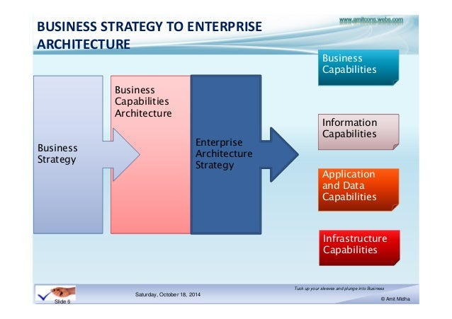 Delightful ... 6. BUSINESS STRATEGY TO ENTERPRISE ARCHITECTURE ... Images