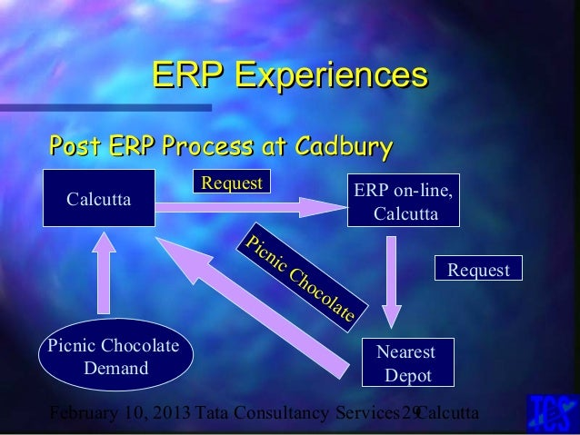 cadburys erp Avnet helps pharmaceutical firm create efficiencies, enhance decision making and sharpen visibility of supply chain, through implementation of new erp system.