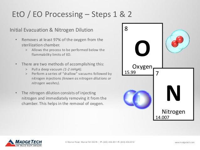 Introduction to EtO Sterilization