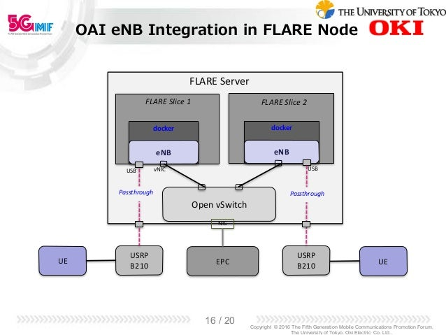 Introduction to FG IMT-2020 network softwarization work and demo of s…
