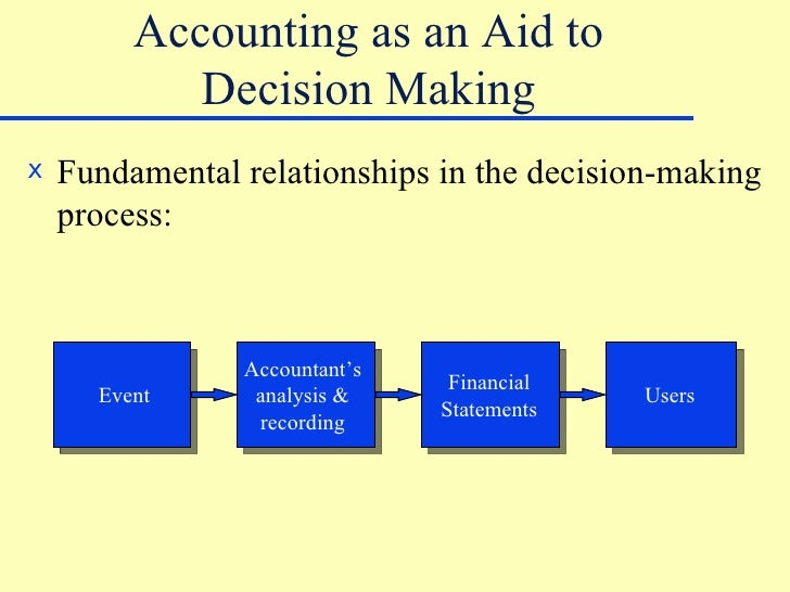 accounting information in decision making Abstract- accounting information is a part and parcel of today's life which is necessary to understand the accurate financial situation of the organization and used as the basis of making strategic decisions since strategic decisions have long-term effect on the business and therefore it is important to analyze accounting.
