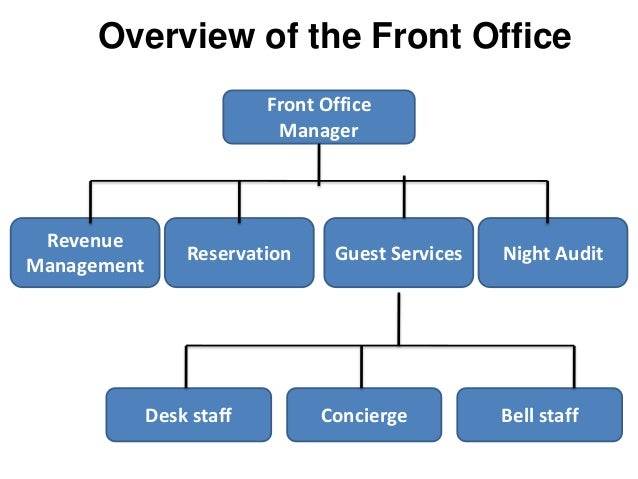 Introduction To Front Office Organization Hierarchy Duties And Resp