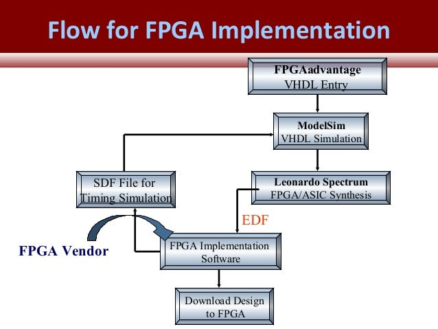 Introduction to fpga synthesis tools