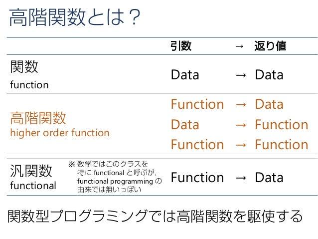高階関数とは? 引数 → 返り値 関数 function Data → Data 高階関数 higher order function Function → Data Data → Function Function → Function 汎関...