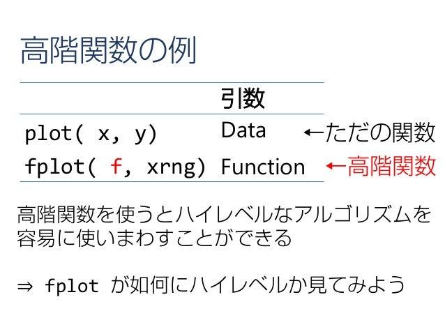 引数 plot( x, y) Data fplot( f, xrng) Function 高階関数を使うとハイレベルなアルゴリズムを 容易に使いまわすことができる ⇒ fplot が如何にハイレベルか見てみよう ←高階関数 高階関数の例 ←ただ...