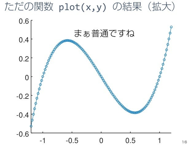 -1 -0.5 0 0.5 1 -0.6 -0.4 -0.2 0 0.2 0.4 0.6 ただの関数 plot(x,y) の結果(拡大) 16 まぁ普通ですね