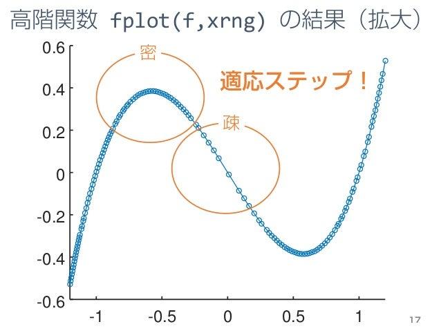 -1 -0.5 0 0.5 1 -0.6 -0.4 -0.2 0 0.2 0.4 0.6 高階関数 fplot(f,xrng) の結果(拡大) 17 疎 密 適応ステップ!