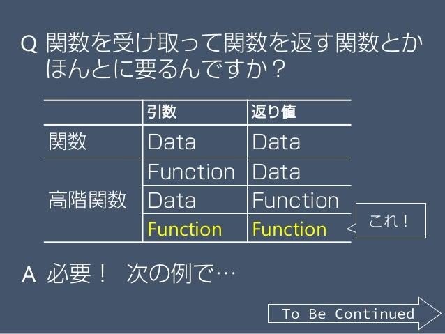 引数 返り値 関数 Data Data 高階関数 Function Data Data Function Function Function Q 関数を受け取って関数を返す関数とか ほんとに要るんですか? これ! A 必要! 次の例で… To ...