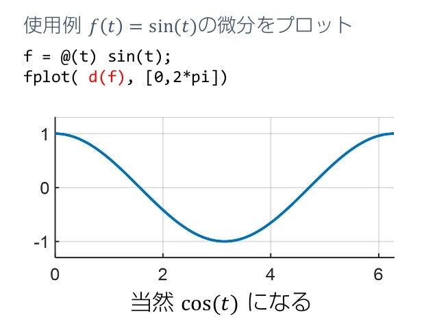 f = @(t) sin(t); fplot( d(f), [0,2*pi]) 使用例 𝑓𝑓 𝑡𝑡 = sin(𝑡𝑡)の微分をプロット 当然 cos(𝑡𝑡) になる