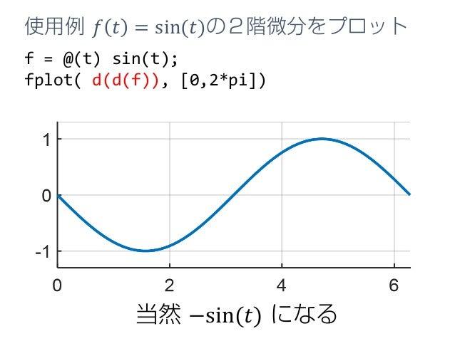 f = @(t) sin(t); fplot( d(d(f)), [0,2*pi]) 使用例 𝑓𝑓 𝑡𝑡 = sin(𝑡𝑡)の2階微分をプロット 当然 −sin(𝑡𝑡) になる