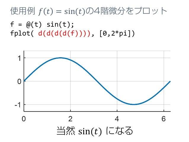 f = @(t) sin(t); fplot( d(d(d(d(f)))), [0,2*pi]) 使用例 𝑓𝑓 𝑡𝑡 = sin(𝑡𝑡)の4階微分をプロット 当然 sin(𝑡𝑡) になる