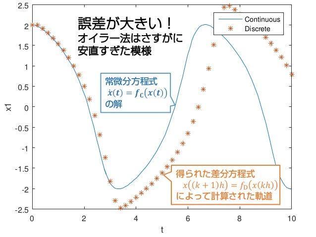 0 2 4 6 8 10 t -2.5 -2 -1.5 -1 -0.5 0 0.5 1 1.5 2 2.5x1 Continuous Discrete誤差が大きい! オイラー法はさすがに 安直すぎた模様 常微分方程式 ̇𝒙𝒙 𝒕𝒕 = 𝒇𝒇𝐂𝐂...