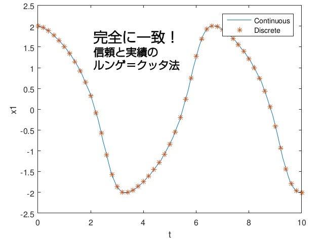 0 2 4 6 8 10 t -2.5 -2 -1.5 -1 -0.5 0 0.5 1 1.5 2 2.5 x1 Continuous Discrete 完全に一致! 信頼と実績の ルンゲ=クッタ法