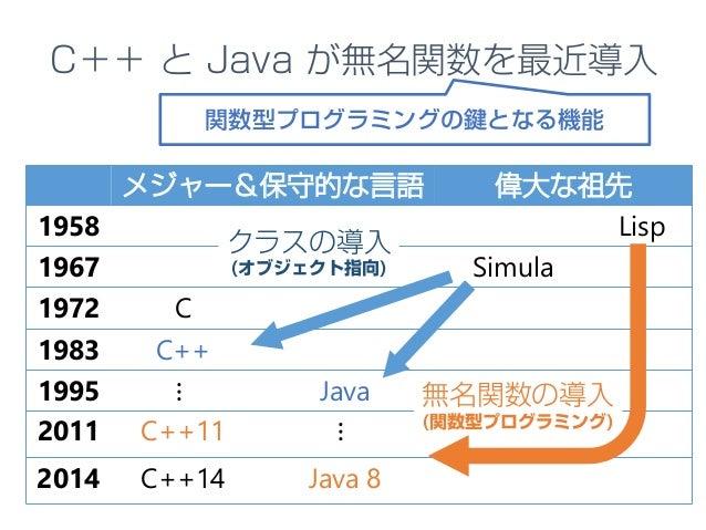 メジャー&保守的な言語 偉大な祖先 1958 Lisp 1967 Simula 1972 C 1983 C++ 1995 ⋮ Java 2011 C++11 ⋮ 2014 C++14 Java 8 クラスの導入 (オブジェクト指向) 無名関数の...