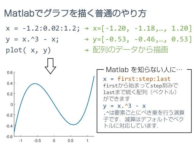 -1 -0.5 0 0.5 1 -0.6 -0.4 -0.2 0 0.2 0.4 0.6 x = -1.2:0.02:1.2; → x=[-1.20, -1.18,…, 1.20] y = x.^3 - x; → y=[-0.53, -0.46...