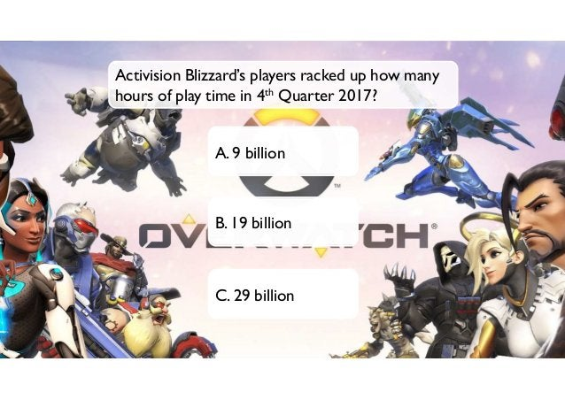 A. 100 million B. 1 billion C. 10 billion Activision Blizzard's players racked up how many hours of play time in 4th Quart...