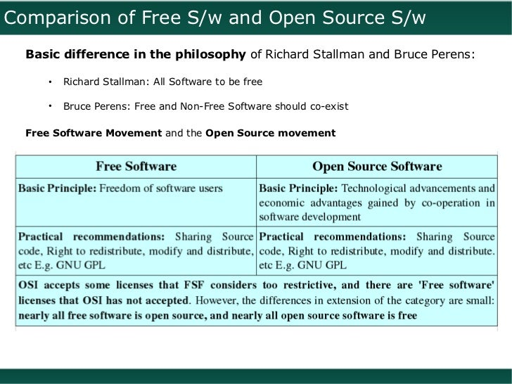 free software and open source software difference