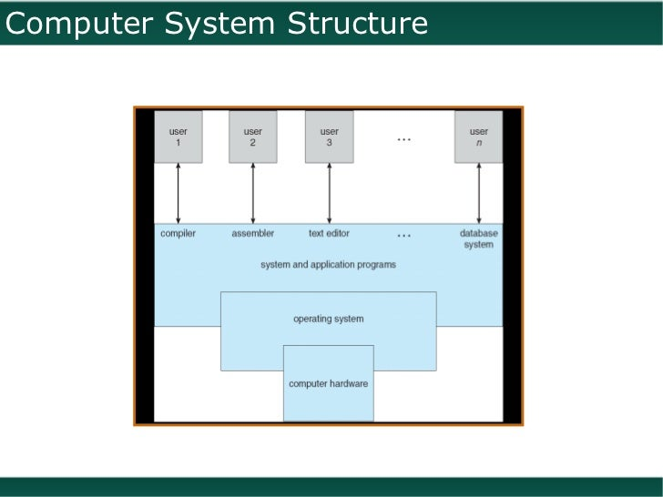 structure of compiler