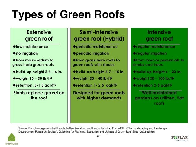 Intensive roof detail a semi intensive moderate depth for Different types of roofing systems