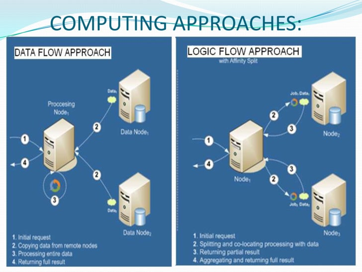 """introduction to grid computing July 21, 2003 introduction to grid computing 3 the grid problem zflexible, secure, coordinated resource sharing among dynamic collections of individuals, institutions, and resource from """"the anatomy of the grid: enabling scalable virtual organizations."""