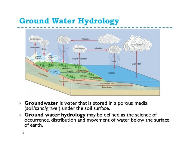 ground water Technical guide to managing ground water resources united states department of agriculture forest service minerals and geology management watershed, fish.