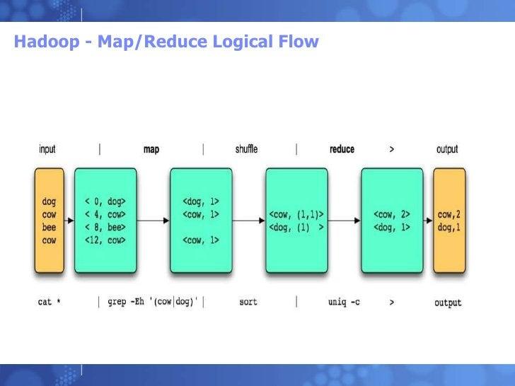 Hadoop - Map/Reduce Logical Flow