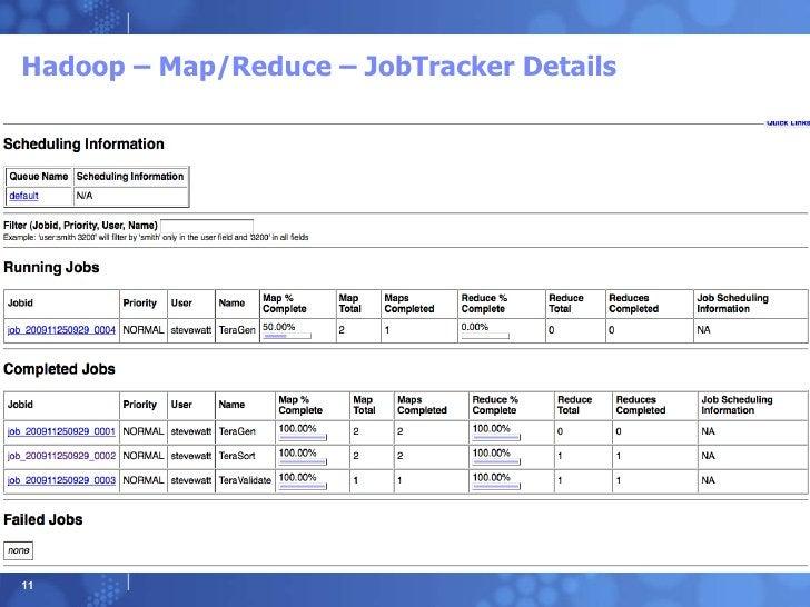 Hadoop – Map/Reduce – JobTracker Details