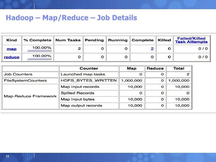 Hadoop – Map/Reduce – Job Details