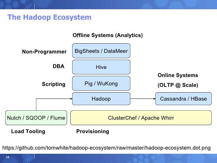 The Hadoop Ecosystem ClusterChef / Apache Whirr Hadoop Pig / WuKong Cassandra / HBase Offline Systems (Analytics) Online S...