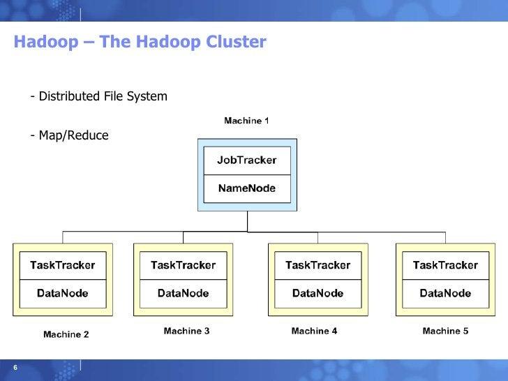 Hadoop – The Hadoop Cluster - Distributed File System - Map/Reduce
