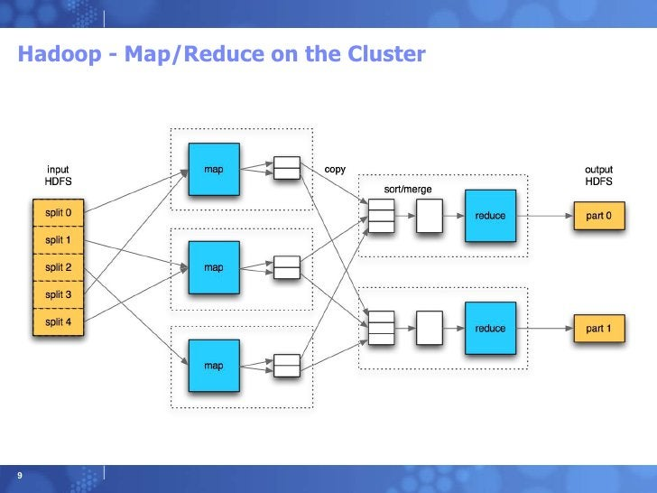 Hadoop - Map/Reduce on the Cluster