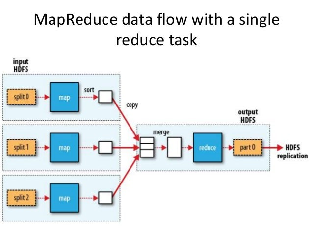 Introduction to hadoop and mapreduce for Hadoop 1 architecture