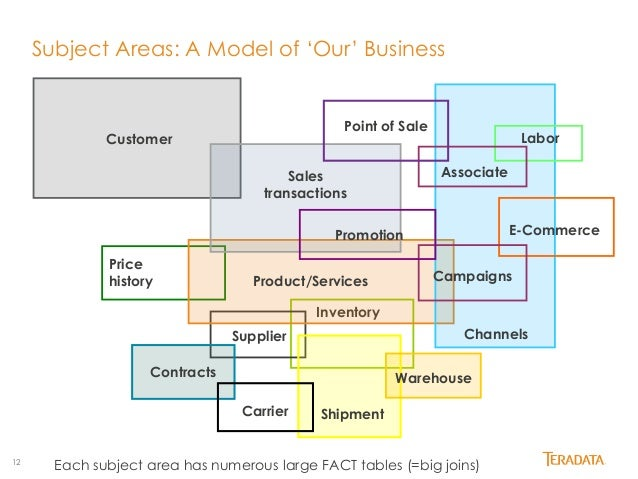 Product oriented example