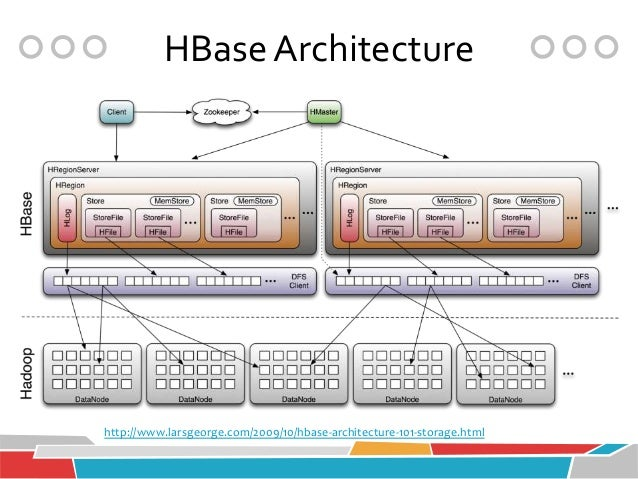 hbase write ahead log performance cycle