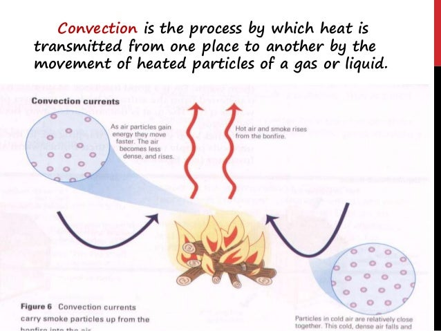 Definition : Convection is the process by which heat is transferred through fluids (liquids and gases). When a liquid is h...