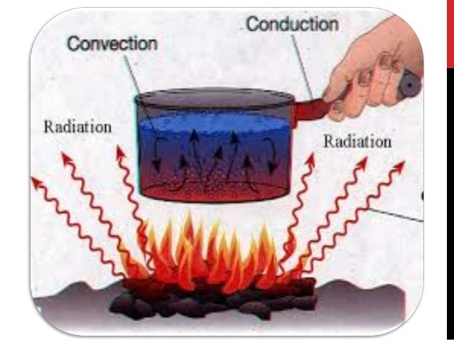  Introduction  Modes of Heat Transfer 1. Conduction 2. Convection 3. Radiation  Summary CONTENTS