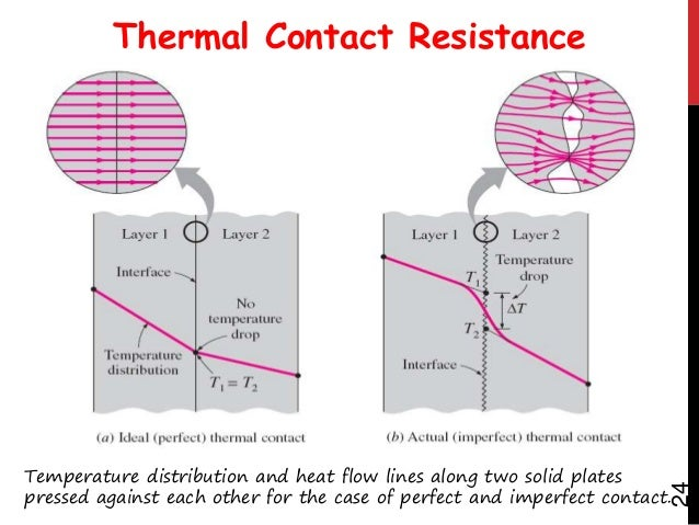 Summary  Heat is a form of energy which flows as a result of temperature difference between two regions.  There are thre...