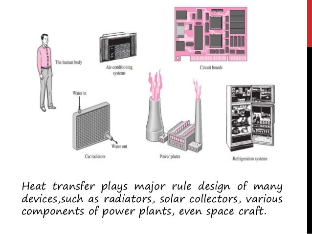 Modes Of Heat Transfer  Types Of Modes 1. Conduction 2. Convection 3. Radiation • Heat can travel through a medium and al...
