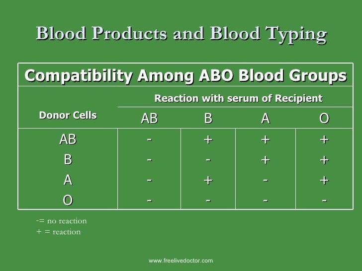 Blood Products and Blood Typing <ul><li>= no reaction </li></ul><ul><li>+ = reaction </li></ul>www.freelivedoctor.com Comp...