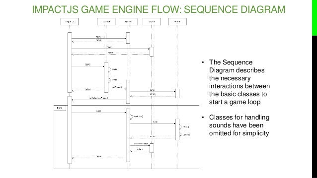 Introduction to html5 game programming with impact js 28 the sequence diagram ccuart Choice Image