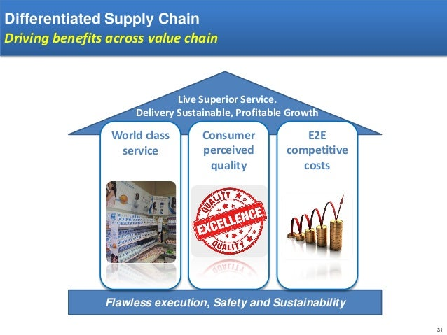 value chain of hul Demand chain management (dcm) is a new demand-driven based business model based on 'sense-and-respond' philosophy that offers maximum customer value in the dynamic market condition through integration of processes and activities of marketing and supply chain management (scm.