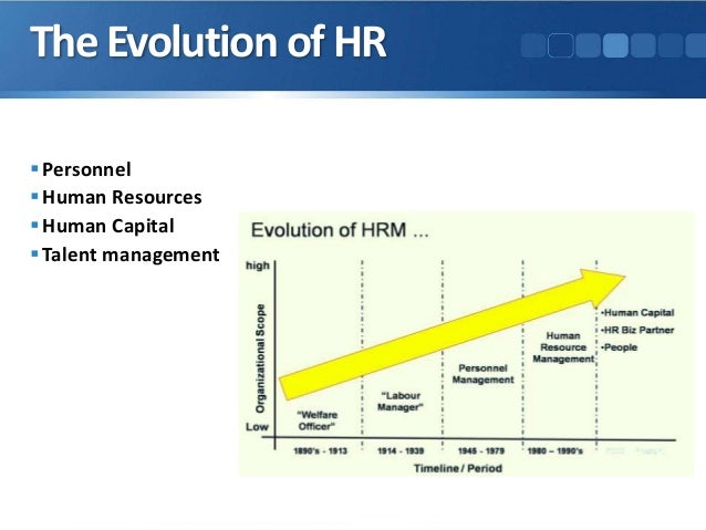 the evolution of human resource management Learn more about how the discipline of human resource management developed from the days of colonization see how colonization and craftsmanship.