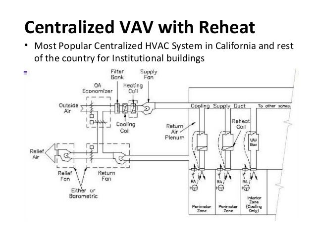 Introduction To Hvac Systems