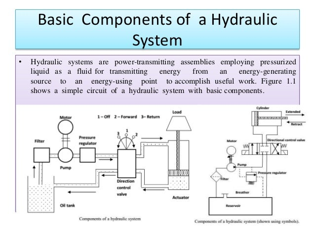 Introduction To Hydraulics And Pneumatic