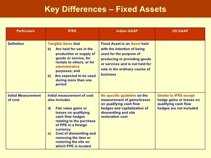 major similarities and differences between us gaap and ifrs