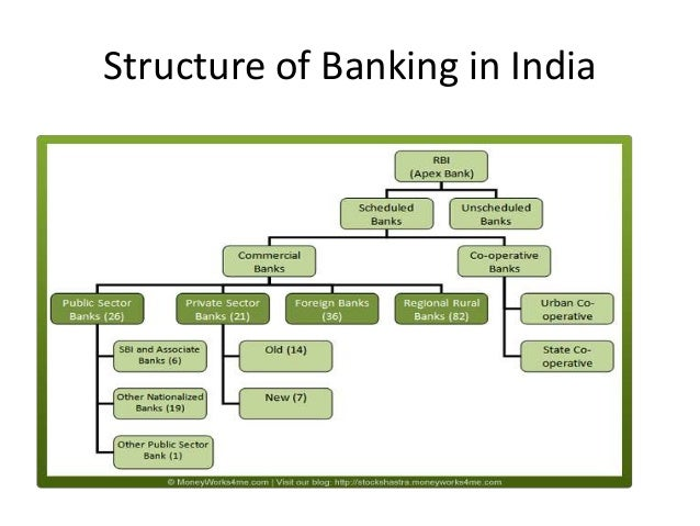 introduction of banking sector Introduction over the postwar period, the canadian banking system has  under- gone major changes, both regulatory and market-driven this paper out.
