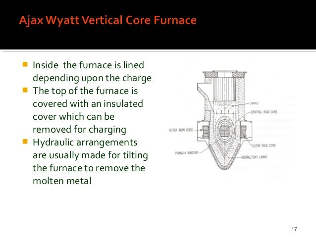 Introduction To Induction Heating By Stead Fast Engineers