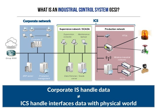 introduction to industrial control systems   pentesting